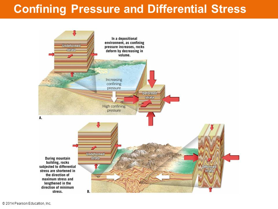 © 2014 Pearson Education, Inc. Confining Pressure and Differential Stress