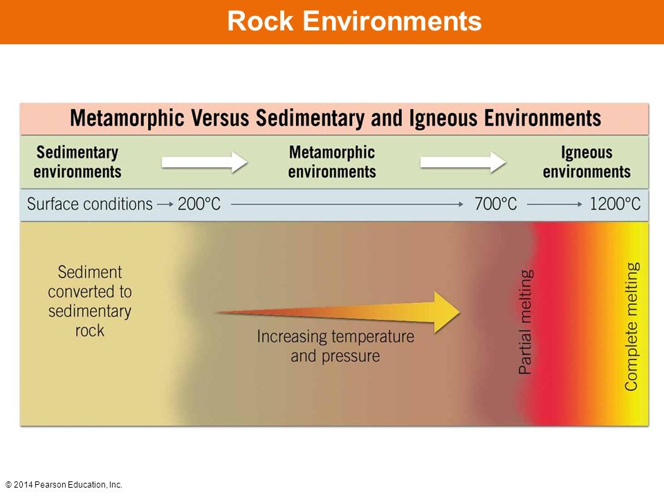 © 2014 Pearson Education, Inc. Metamorphic Environments