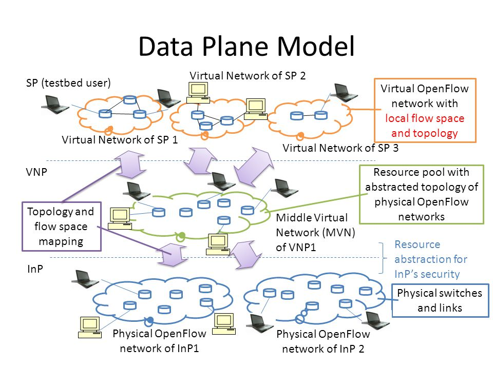 Data Plane Model Physical OpenFlow network of InP1 Middle Virtual Network (MVN) of VNP1 Virtual Network of SP 3 Virtual Network of SP 2 Virtual Network of SP 1 VNP Physical OpenFlow network of InP 2 InP SP (testbed user) Physical switches and links Resource pool with abstracted topology of physical OpenFlow networks Virtual OpenFlow network with local flow space and topology Topology and flow space mapping Resource abstraction for InP's security