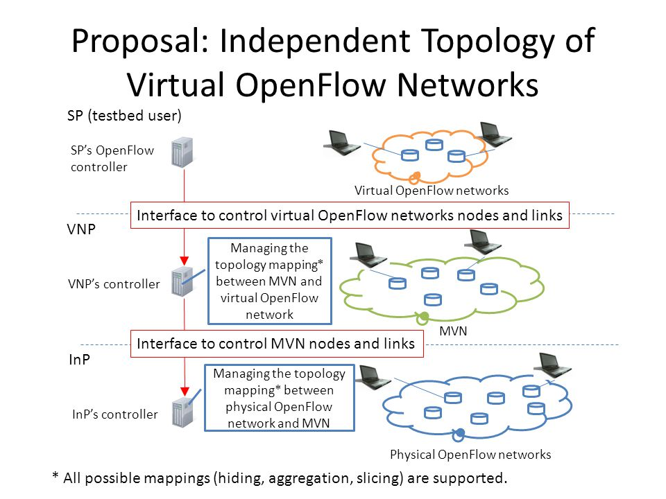 Proposal: Independent Topology of Virtual OpenFlow Networks SP (testbed user) VNP InP InP's controller VNP's controller SP's OpenFlow controller Managing the topology mapping* between physical OpenFlow network and MVN Managing the topology mapping* between MVN and virtual OpenFlow network Physical OpenFlow networks MVN Virtual OpenFlow networks Interface to control MVN nodes and links Interface to control virtual OpenFlow networks nodes and links * All possible mappings (hiding, aggregation, slicing) are supported.