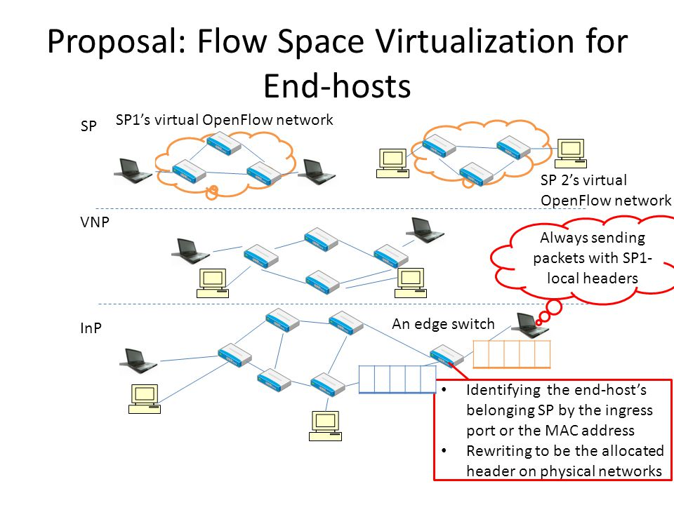 Proposal: Flow Space Virtualization for End-hosts InP VNP SP SP1's virtual OpenFlow network SP 2's virtual OpenFlow network Identifying the end-host's belonging SP by the ingress port or the MAC address Rewriting to be the allocated header on physical networks Always sending packets with SP1- local headers An edge switch