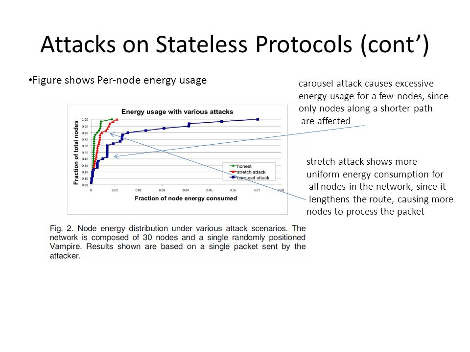 Attacks on Stateless Protocols (cont') Figure shows Per-node energy usage carousel attack causes excessive energy usage for a few nodes, since only no