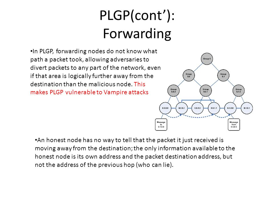 PLGP(cont'): Forwarding In PLGP, forwarding nodes do not know what path a packet took, allowing adversaries to divert packets to any part of the network, even if that area is logically further away from the destination than the malicious node.