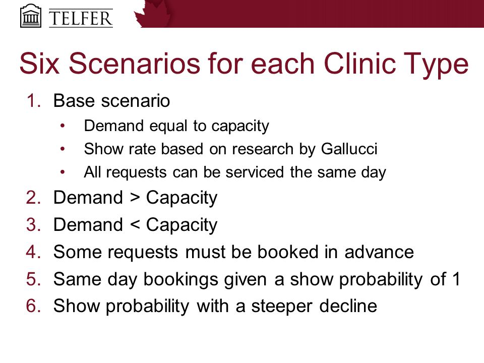 Six Scenarios for each Clinic Type 1.Base scenario Demand equal to capacity Show rate based on research by Gallucci All requests can be serviced the same day 2.Demand > Capacity 3.Demand < Capacity 4.Some requests must be booked in advance 5.Same day bookings given a show probability of 1 6.Show probability with a steeper decline