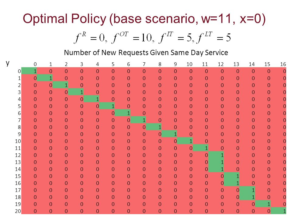Optimal Policy (base scenario, w=11, x=0) Number of New Requests Given Same Day Service y 012345678910111213141516 010000000000000000 1010000000000000