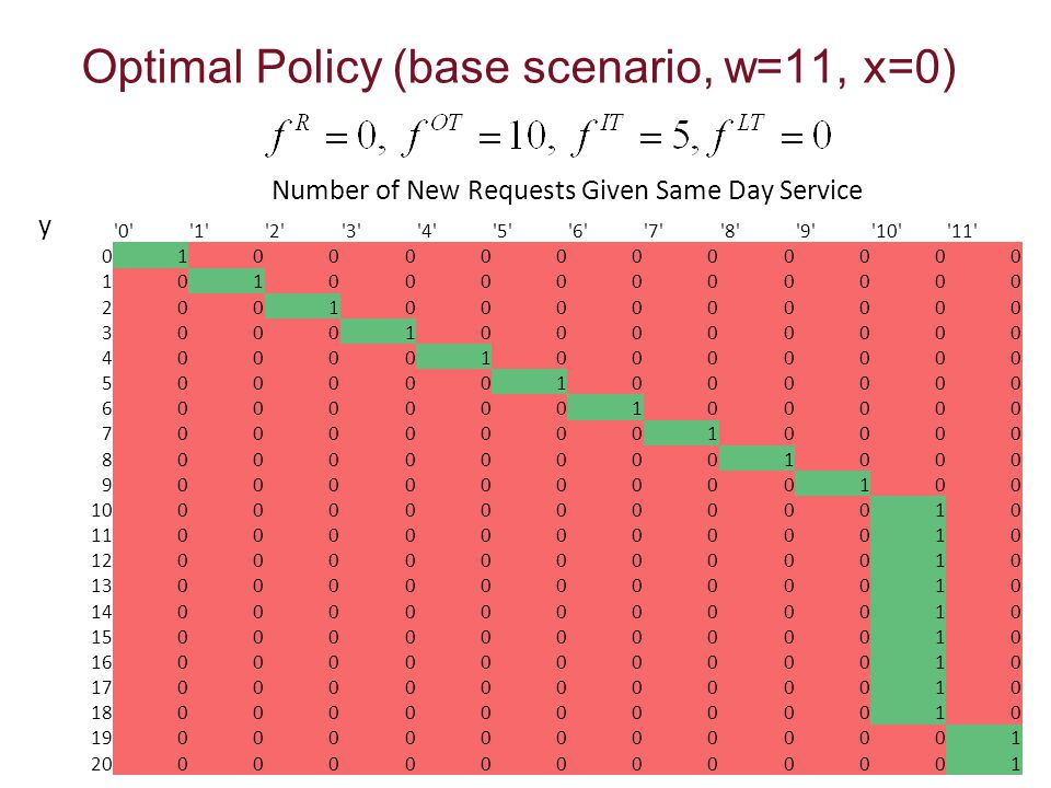 Optimal Policy (base scenario, w=11, x=0) Number of New Requests Given Same Day Service y 0 1 2 3 4 5 6 7 8 9 10 11 0100000000000 1010000000000 2001000000000 3000100000000 4000010000000 5000001000000 6000000100000 7000000010000 8000000001000 9000000000100 10000000000010 11000000000010 12000000000010 13000000000010 14000000000010 15000000000010 16000000000010 17000000000010 18000000000010 19000000000001 20000000000001
