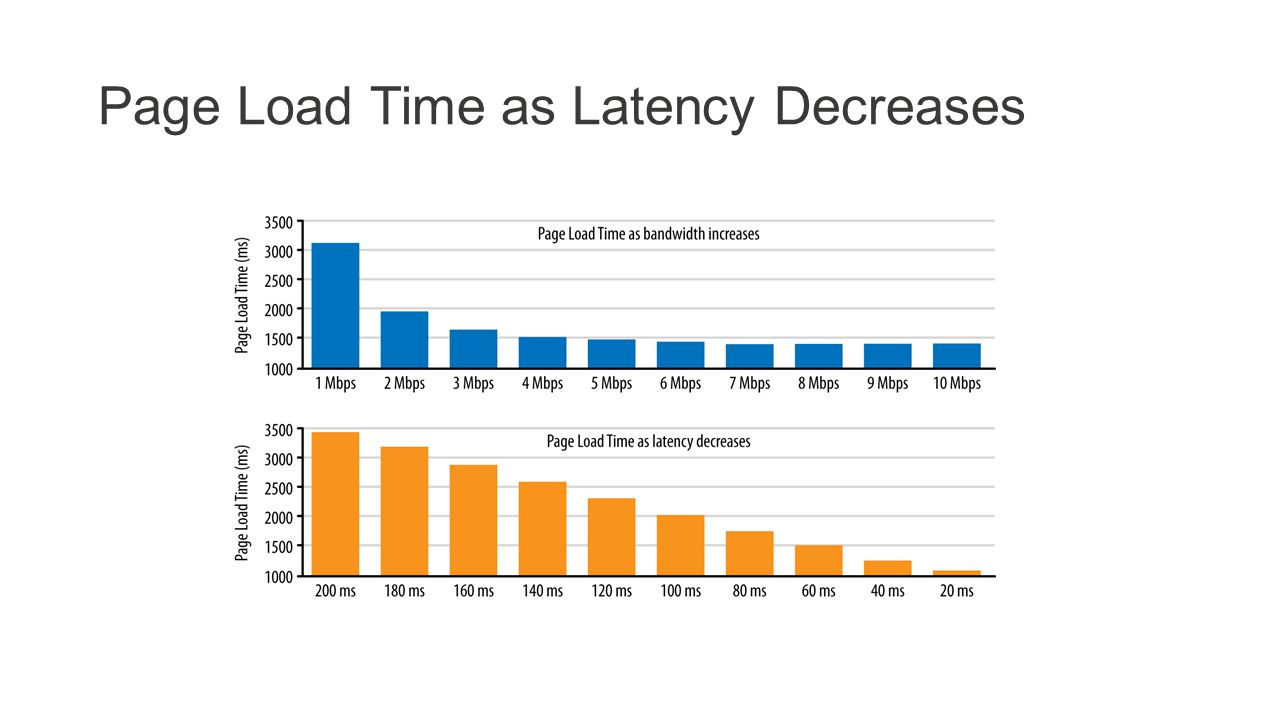 Page Load Time as Latency Decreases
