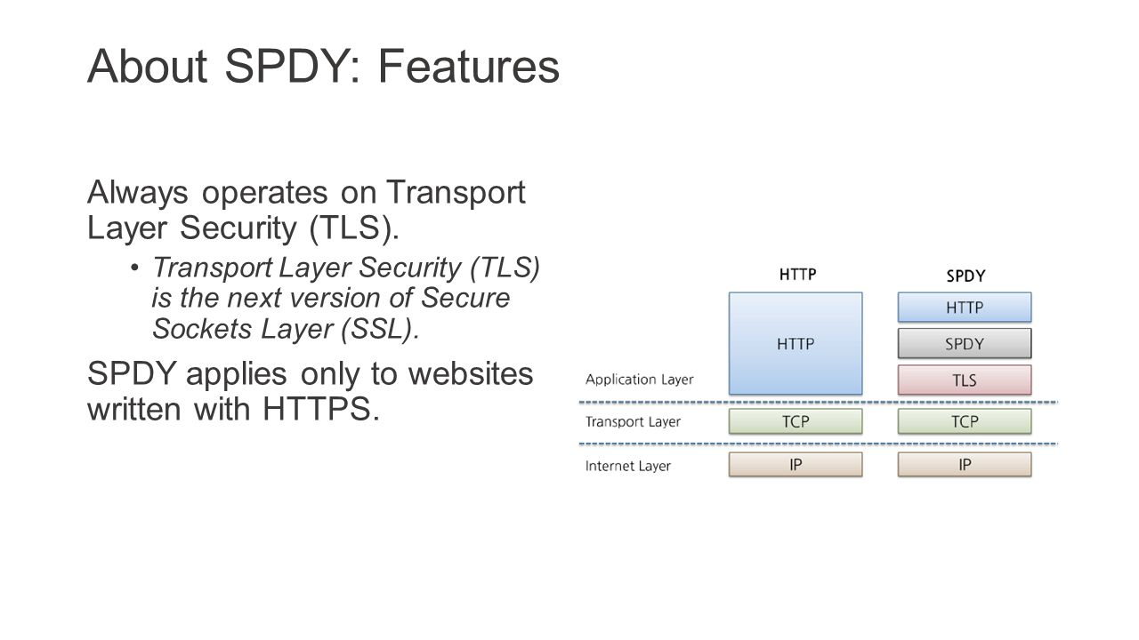 SPDY - Clean Slate HTTP About SPDY o What is SPDY o Motivation o Features About HTTP o Simple HTTP o Pipelining for cuncurrency o Pipelining doesn't help SPDY in a nutshell o Multiplexed Requests o Prioritized Requests o Compressed Headers o Server Push & Server Hint