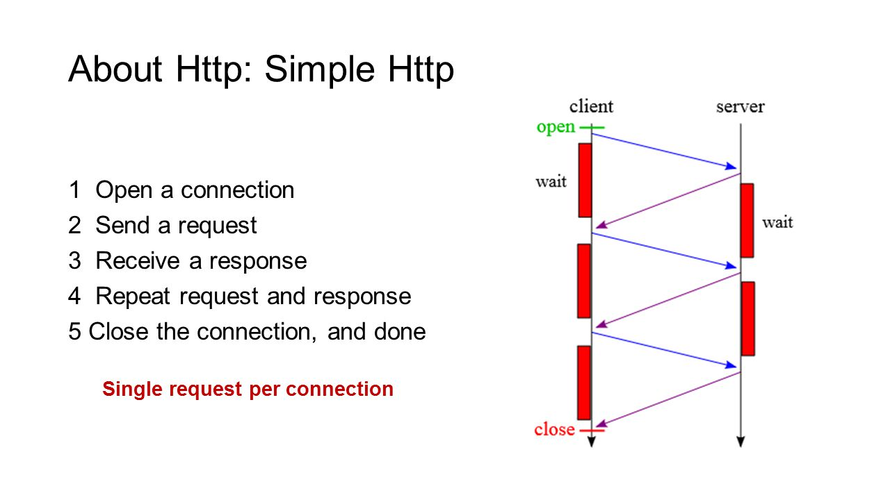 About Http: Simple Http 1 Open a connection 2 Send a request 3 Receive a response 4 Repeat request and response 5 Close the connection, and done Single request per connection