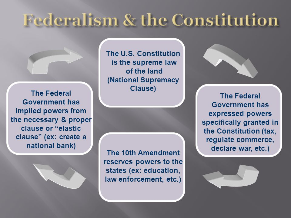 The Federal Government has expressed powers specifically granted in the Constitution (tax, regulate commerce, declare war, etc.) The Federal Government has implied powers from the necessary & proper clause or elastic clause (ex: create a national bank) The 10th Amendment reserves powers to the states (ex: education, law enforcement, etc.) The U.S.