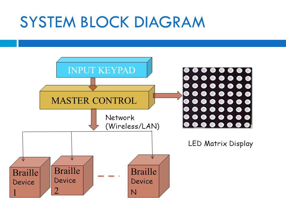 Braille Device N Braille Device 2 Braille Device 1 MASTER CONTROL INPUT KEYPAD LED Matrix Display SYSTEM BLOCK DIAGRAM Network (Wireless/LAN)
