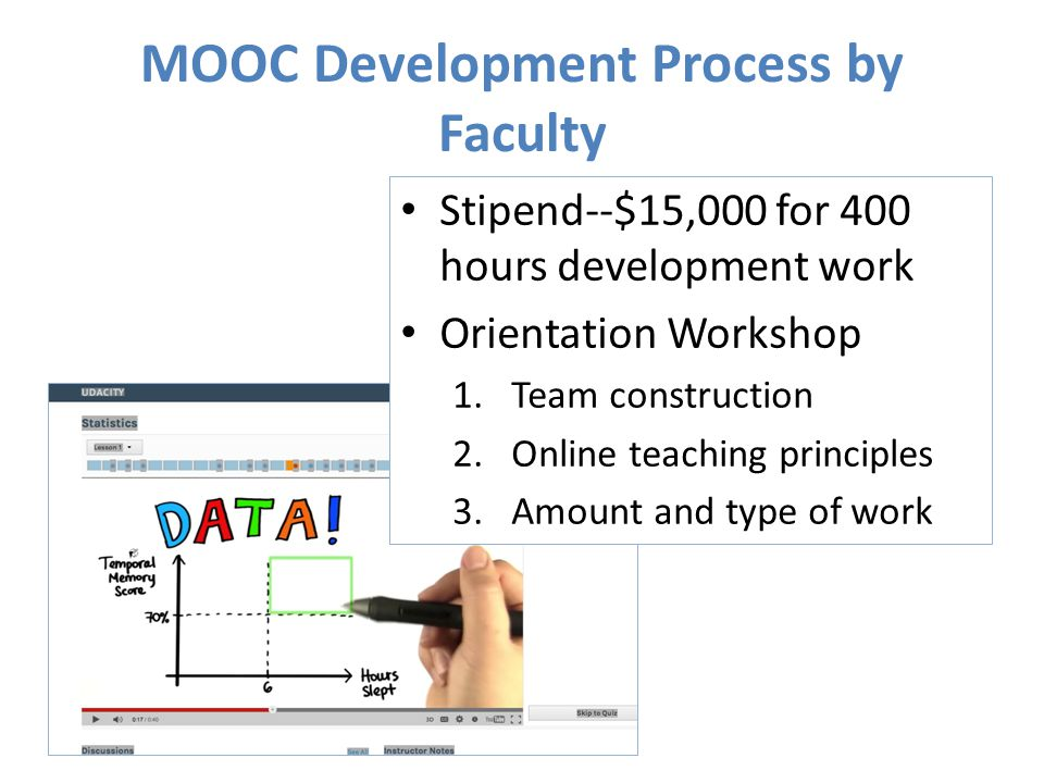 MOOC Development Process by Faculty Stipend--$15,000 for 400 hours development work Orientation Workshop 1.Team construction 2.Online teaching principles 3.Amount and type of work