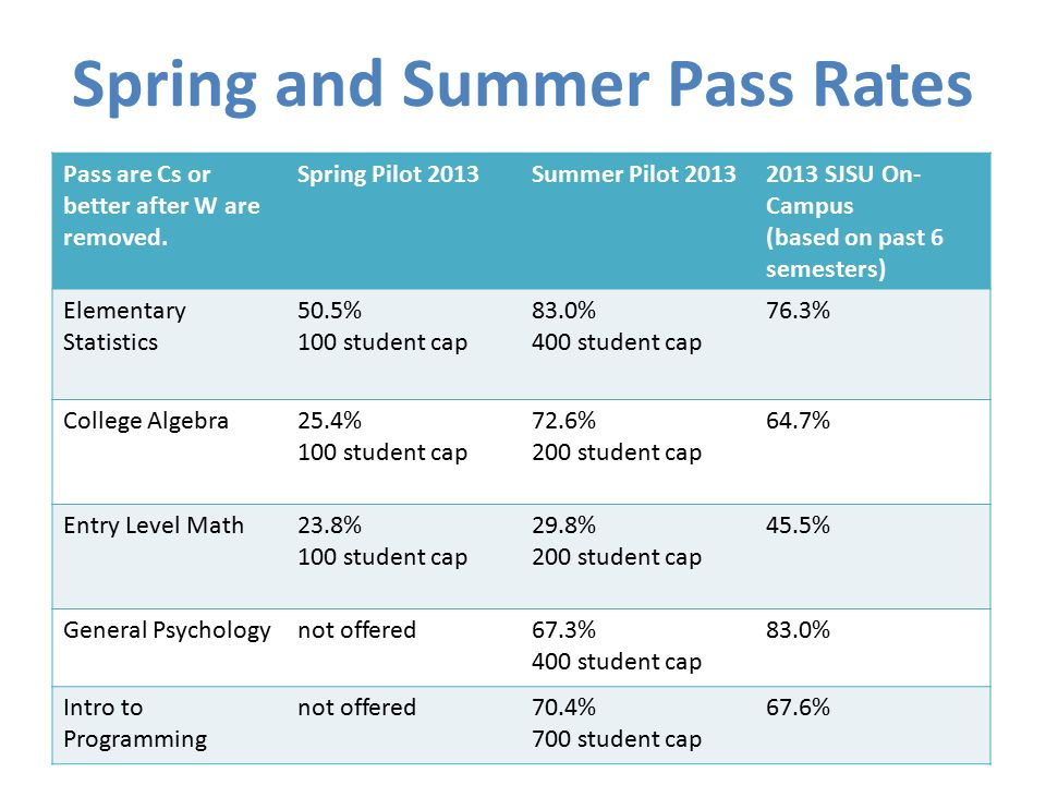 Spring and Summer Pass Rates Pass are Cs or better after W are removed. Spring Pilot 2013Summer Pilot 20132013 SJSU On- Campus (based on past 6 semest