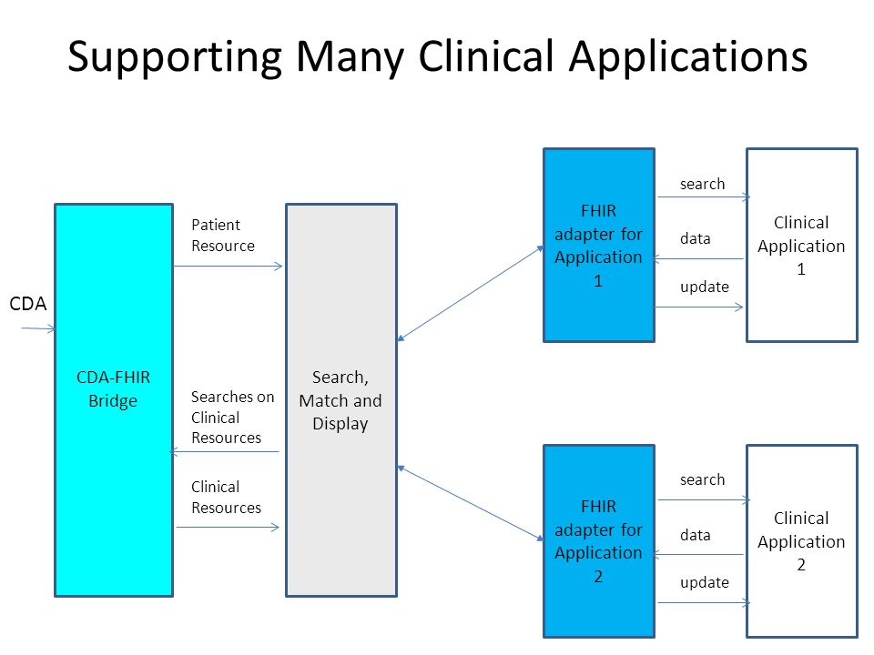 CDA-FHIR Bridge Clinical Application 1 FHIR adapter for Application 1 Search, Match and Display Patient Resource Clinical Resources search data update Searches on Clinical Resources Clinical Application 2 FHIR adapter for Application 2 search data update CDA Supporting Many Clinical Applications
