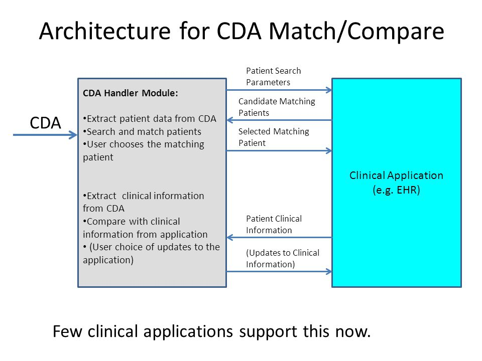 CDA Handler Module: Extract patient data from CDA Search and match patients User chooses the matching patient Extract clinical information from CDA Compare with clinical information from application (User choice of updates to the application) Clinical Application (e.g.