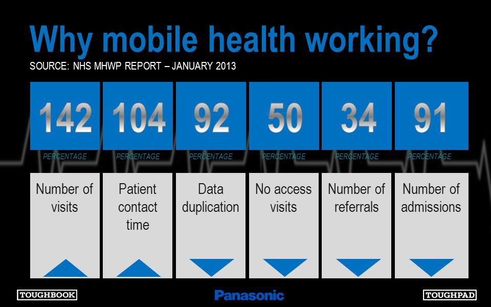 SOURCE: NHS MHWP REPORT – JANUARY 2013 PERCENTAGE Number of visits Why mobile health working.