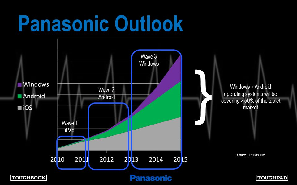 } Windows + Android operating systems will be covering > 50% of the tablet market Source: Panasonic Wave 1 iPad Wave 2 Android Wave 3 Windows Panasonic Outlook