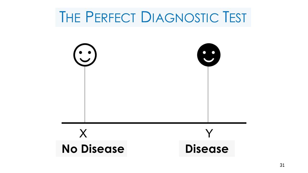 T HE P ERFECT D IAGNOSTIC T EST ☻☺ X Y Disease No Disease 31