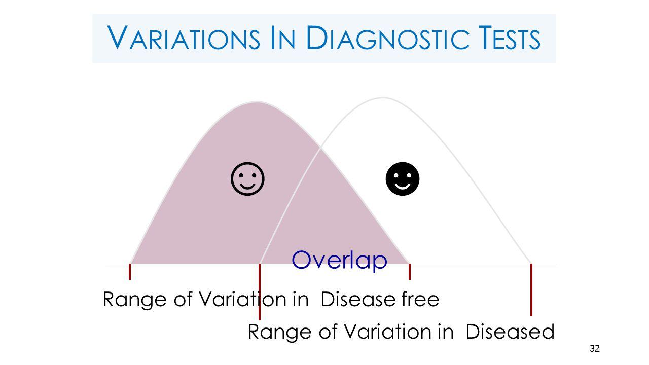 V ARIATIONS I N D IAGNOSTIC T ESTS ☺☻ Overlap Range of Variation in Disease free Range of Variation in Diseased 32
