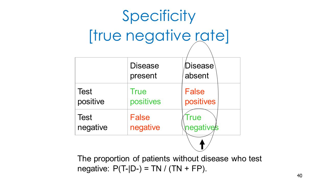 Disease present Disease absent Test positive True positives False positives Test negative False negative True negatives Specificity [true negative rate] The proportion of patients without disease who test negative: P(T-|D-) = TN / (TN + FP).