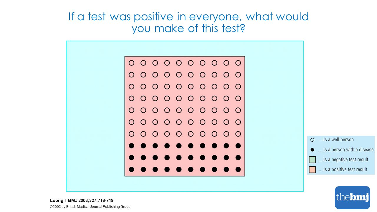 If a test was positive in everyone, what would you make of this test.