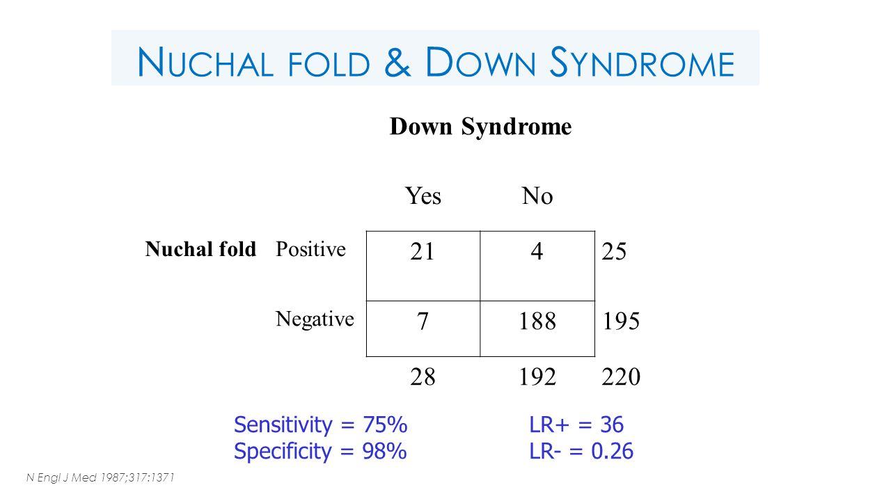 N UCHAL FOLD & D OWN S YNDROME Down Syndrome YesNo Nuchal foldPositive 21425 Negative 7188195 28192220 Sensitivity = 75% Specificity = 98% LR+ = 36 LR- = 0.26 N Engl J Med 1987;317:1371