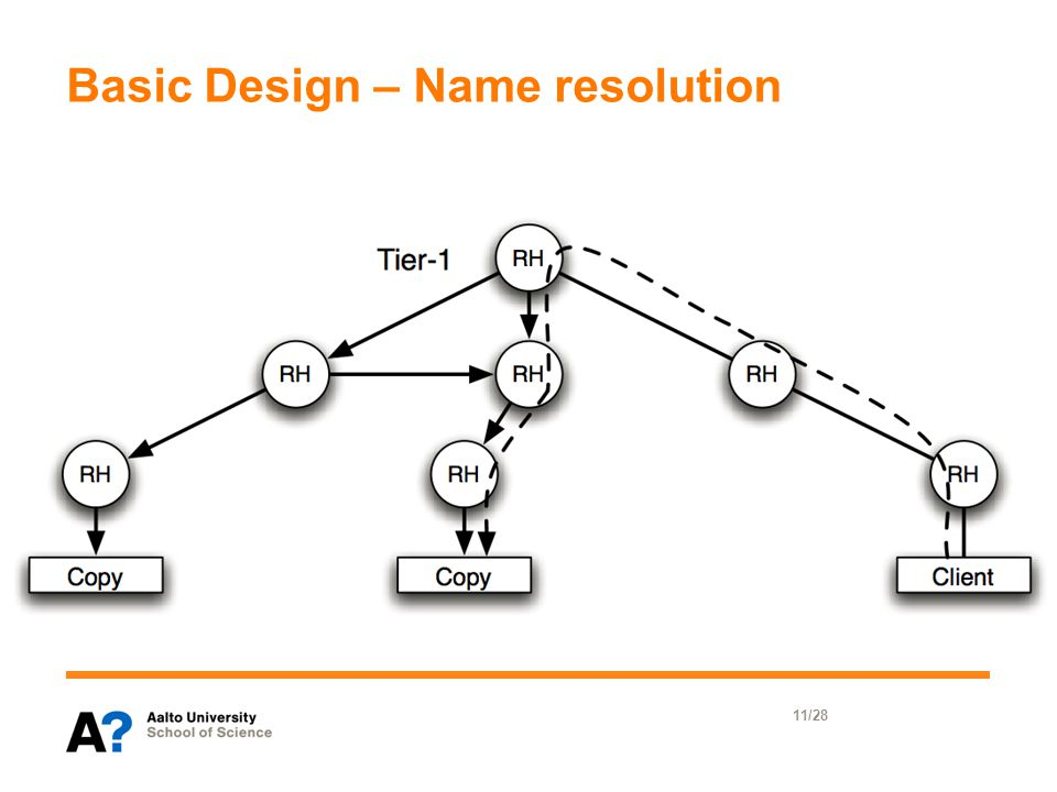 Basic Design – Name resolution 11/28
