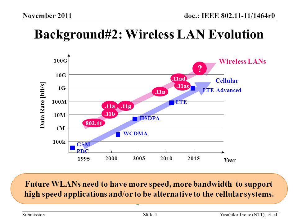 doc.: IEEE 802.11-11/1464r0 Submission Background#2: Wireless LAN Evolution November 2011 Yasuhiko Inoue (NTT), et. al.Slide 4 Year 1G 10G 100M Wirele