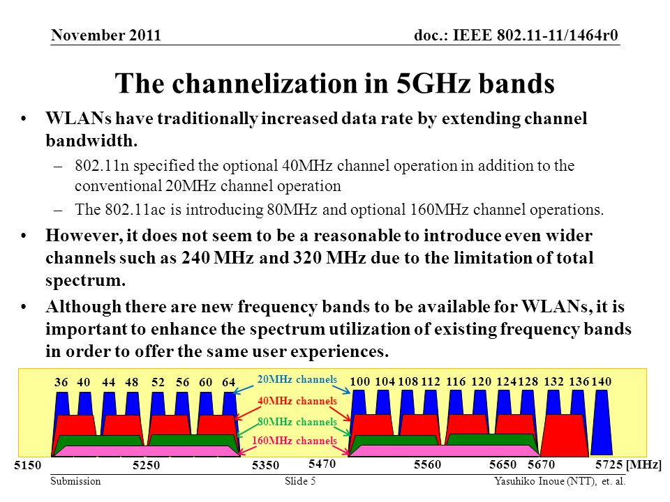 doc.: IEEE 802.11-11/1464r0 Submission WLANs have traditionally increased data rate by extending channel bandwidth.