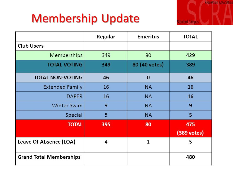 Membership Update RegularEmeritusTOTAL Club Users Memberships34980429 TOTAL VOTING34980 (40 votes)389 TOTAL NON-VOTING460 Extended Family16NA16 DAPER16NA16 Winter Swim9NA9 Special5NA5 TOTAL39580475 (389 votes) Leave Of Absence (LOA)415 Grand Total Memberships480