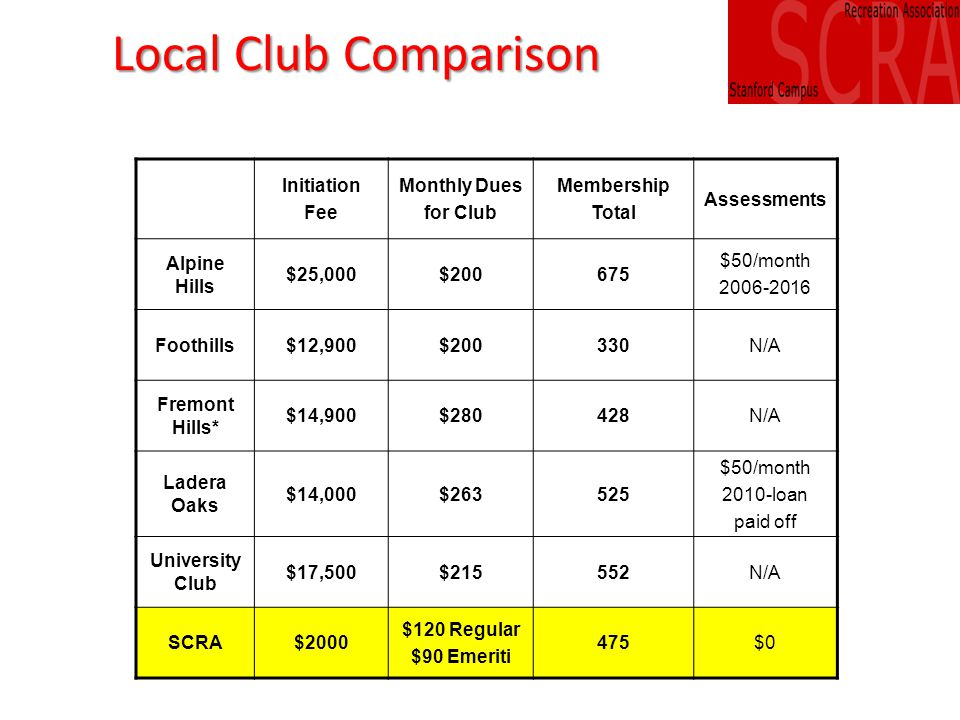 Local Club Comparison Initiation Fee Monthly Dues for Club Membership Total Assessments Alpine Hills $25,000$200675 $50/month 2006-2016 Foothills$12,900$200330N/A Fremont Hills* $14,900$280428N/A Ladera Oaks $14,000$263525 $50/month 2010-loan paid off University Club $17,500$215552N/A SCRA$2000 $120 Regular $90 Emeriti 475$0