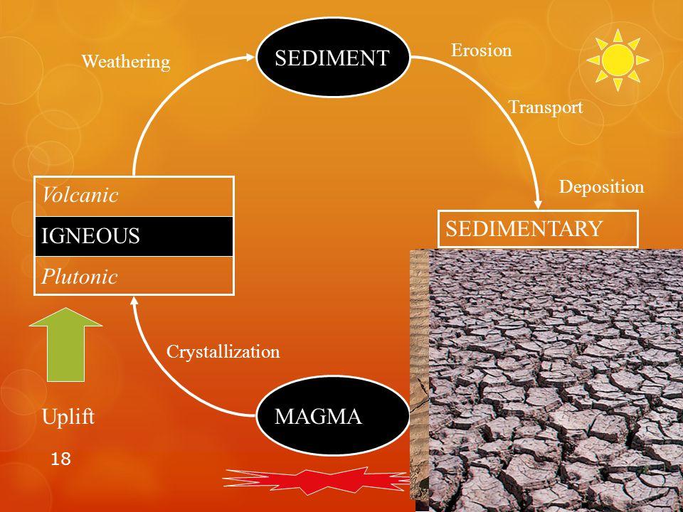18 MAGMA Volcanic IGNEOUS Plutonic SEDIMENT SEDIMENTARY Uplift Crystallization Weathering Erosion Transport Deposition