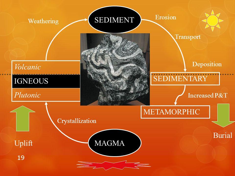 19 MAGMA Volcanic IGNEOUS Plutonic SEDIMENT SEDIMENTARY METAMORPHIC Uplift Burial Increased P&T Crystallization Weathering Erosion Transport Depositio