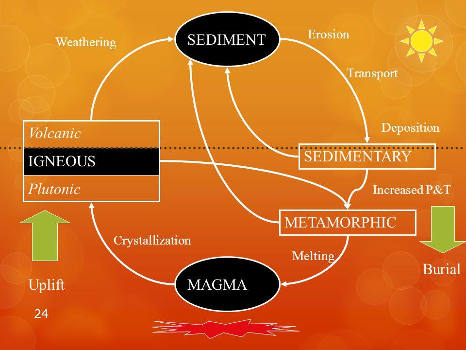 24 MAGMA Volcanic IGNEOUS Plutonic SEDIMENT SEDIMENTARY METAMORPHIC Uplift Burial Increased P&T Melting Crystallization Weathering Erosion Transport D