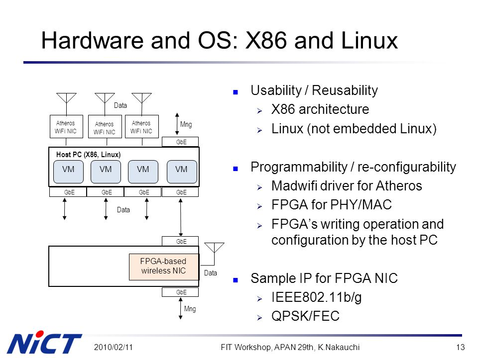 Hardware and OS: X86 and Linux Usability / Reusability  X86 architecture  Linux (not embedded Linux) Programmability / re-configurability  Madwifi driver for Atheros  FPGA for PHY/MAC  FPGA's writing operation and configuration by the host PC Sample IP for FPGA NIC  IEEE802.11b/g  QPSK/FEC 2010/02/11FIT Workshop, APAN 29th, K.Nakauchi13 Host PC (X86, Linux) Mng Atheros WiFi NIC GbE Data VM GbE FPGA-based wireless NIC Mng Data VM