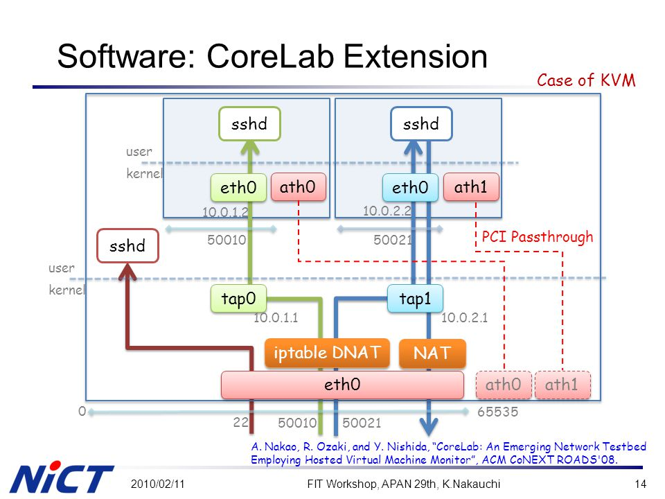 Software: CoreLab Extension 2010/02/11FIT Workshop, APAN 29th, K.Nakauchi14 kernel user kernel user eth0 iptable DNAT tap0 tap1 sshd 0 65535 22 5001050021 5001050021 10.0.1.2 10.0.2.2 10.0.2.1 10.0.1.1 NAT eth0 ath0 ath1 ath0 ath1 PCI Passthrough A.