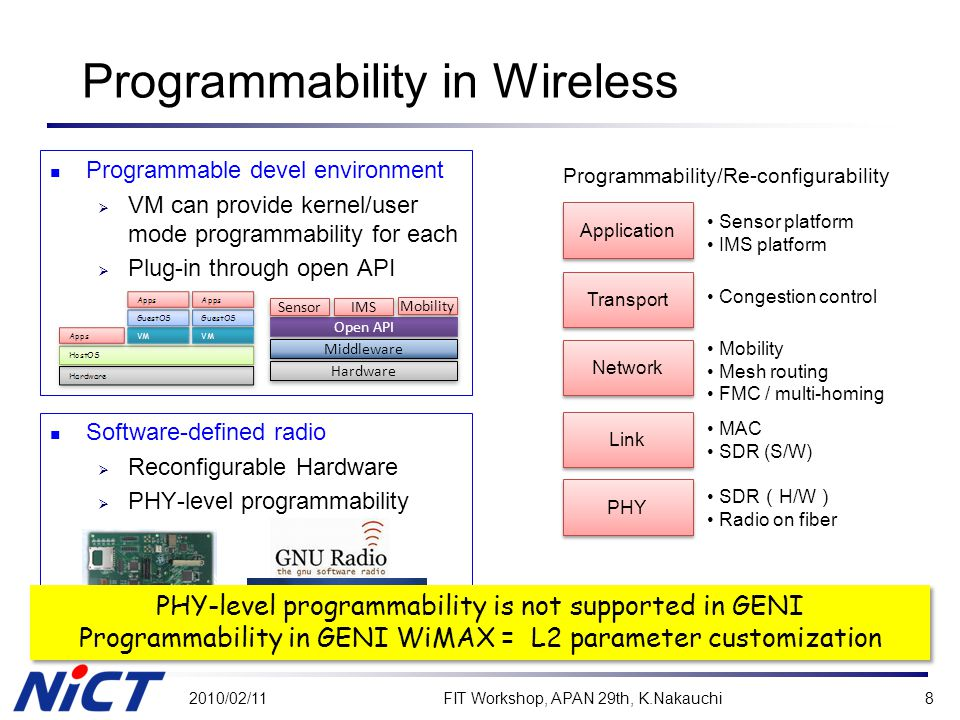 Programmability in Wireless Programmable devel environment  VM can provide kernel/user mode programmability for each  Plug-in through open API 2010/02/11FIT Workshop, APAN 29th, K.Nakauchi8 Link Network Transport Application PHY Programmability/Re-configurability Sensor platform IMS platform Congestion control Mobility Mesh routing FMC / multi-homing MAC SDR (S/W) SDR ( H/W ) Radio on fiber Software-defined radio  Reconfigurable Hardware  PHY-level programmability Hardware Open API IMS Mobility Middleware Sensor PHY-level programmability is not supported in GENI Programmability in GENI WiMAX = L2 parameter customization PHY-level programmability is not supported in GENI Programmability in GENI WiMAX = L2 parameter customization