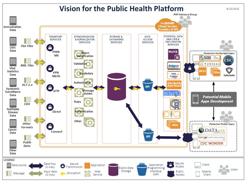 Vision for the Public Health Platform PHP Advisory Group FedRAMP Cloud Service Provider (CSP) Potential Authorized Users Potential Public Users Potential Mobile Apps Development Users Client Mobile Client Application Encryption Application Programming Interface (API) Data source Message Cancer Data Other Data CMS Data Flat Files XML Files HL7 2.x CDA Other Formats Public Data PHIN MS VPN Mirth sFTP Direct Connect Object Identification Validation Authorization Vocabulary Rules Authentication Other TRANSPORT SERVICES STANDARDIZATION & NORMALIZATION SERVICES API Other Data Quality Dash Board WEAT Other MySQL LEGEND STORAGE & DATABASING SERVICES DATA ACCESS SERVICES POTENTIAL DATA ANALYSIS & EXPLORATION SERVICES Public Access Secure Access Elastic Data Storage Web Service Secure Transmission Input data (2-way) Data flow (2-way) Notifiable Disease Data Syndromic Surveillance Data Vital Statistics Data Message Guides 6/10/2013 Immunization Data
