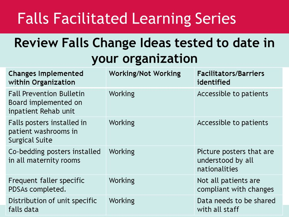 www.saferhealthcarenow.ca Falls Facilitated Learning Series Measures MonthAdmissions Completed Assessment Percentage Sept 201110770% Nov 201110990% Jan 2012111091% MonthHigh-Risk Patients Completed Interventions Percentage Sept 201110220% Nov 20116583% Jan 20129333% Percentage of Patients with Completed Morse Falls Assessment on Admission Percentage of High-Risk Patients with Completed Intervention Strategies on Admission