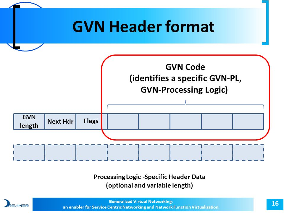GVN Header format 16 Generalized Virtual Networking: an enabler for Service Centric Networking and Network Function Virtualization GVN length Next Hdr GVN Code (identifies a specific GVN-PL, GVN-Processing Logic) Processing Logic -Specific Header Data (optional and variable length) Flags