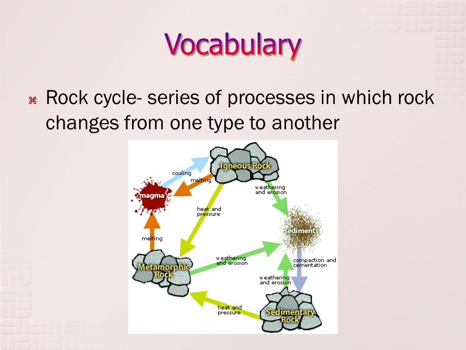  Rock cycle- series of processes in which rock changes from one type to another