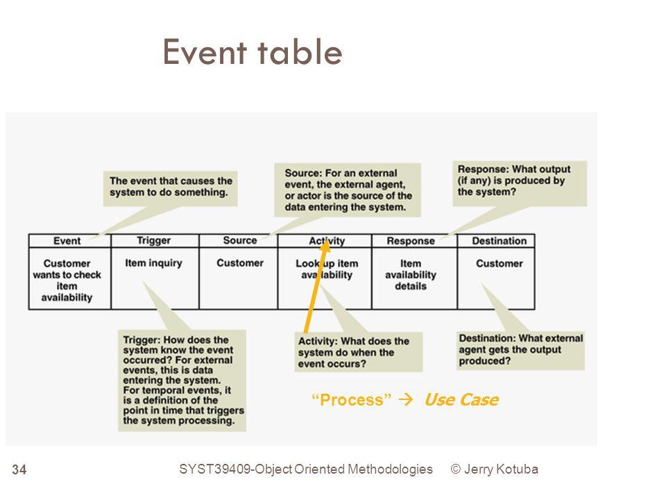 Event Table Exercise- Pharmacy System J.N.Kotuba SYST39409 - Object Oriented Methodologies 35