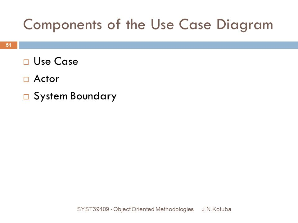 Components of the Use Case Diagram J.N.Kotuba SYST39409 - Object Oriented Methodologies 51  Use Case  Actor  System Boundary