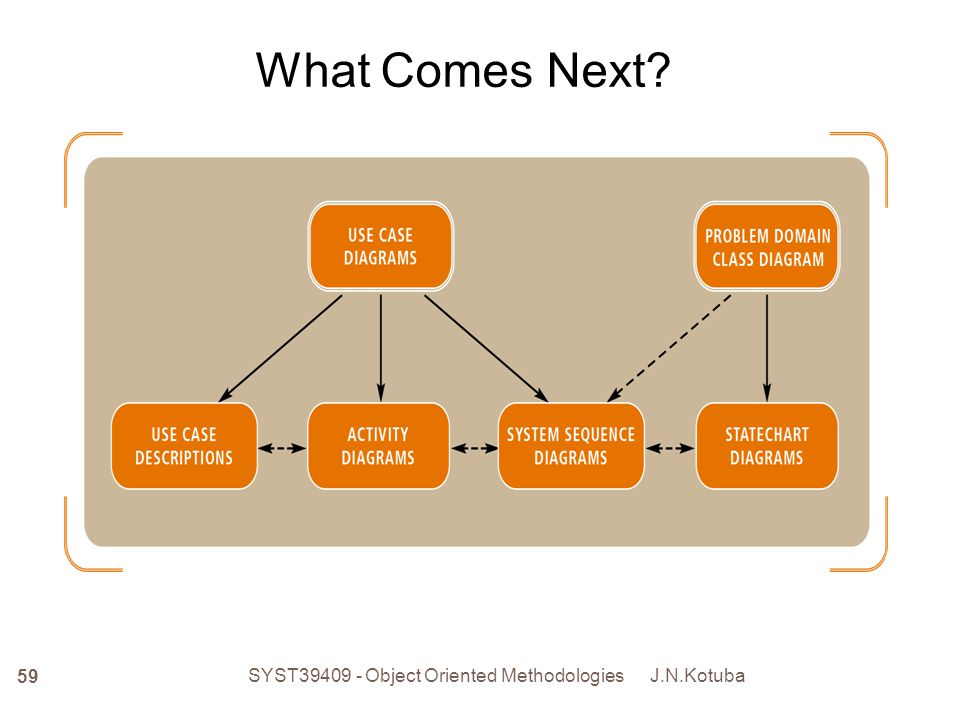J.N.Kotuba SYST39409 - Object Oriented Methodologies 59 What Comes Next?