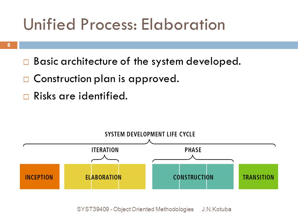 Unified Process: Construction.