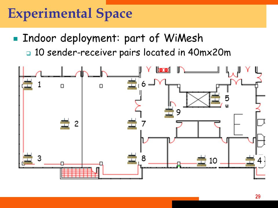 29  Indoor deployment: part of WiMesh  10 sender-receiver pairs located in 40mx20m Experimental Space 1 2 3 4 5 6 7 8 9 10