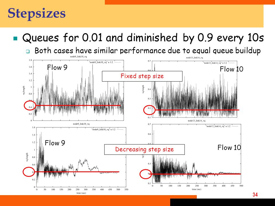 34  Queues for 0.01 and diminished by 0.9 every 10s  Both cases have similar performance due to equal queue buildup Stepsizes Flow 9 Flow 10 Decreasing step size Flow 9 Flow 10 Fixed step size
