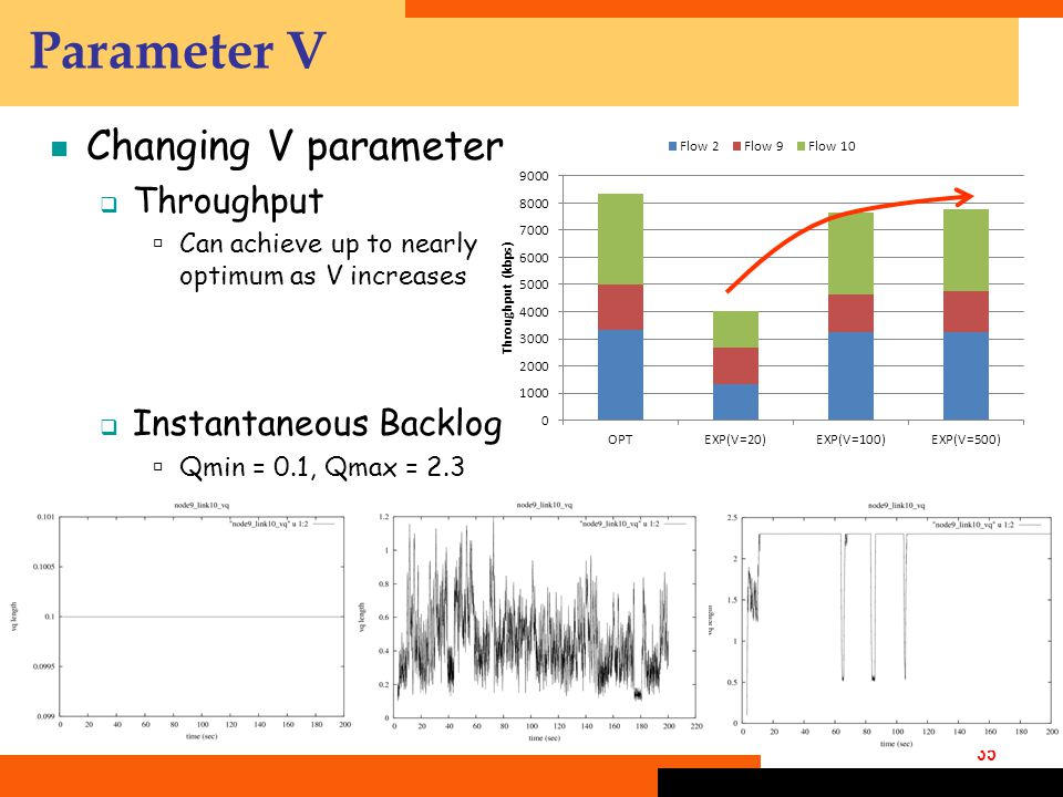 35 Parameter V  Changing V parameter  Throughput  Can achieve up to nearly optimum as V increases  Instantaneous Backlog  Qmin = 0.1, Qmax = 2.3