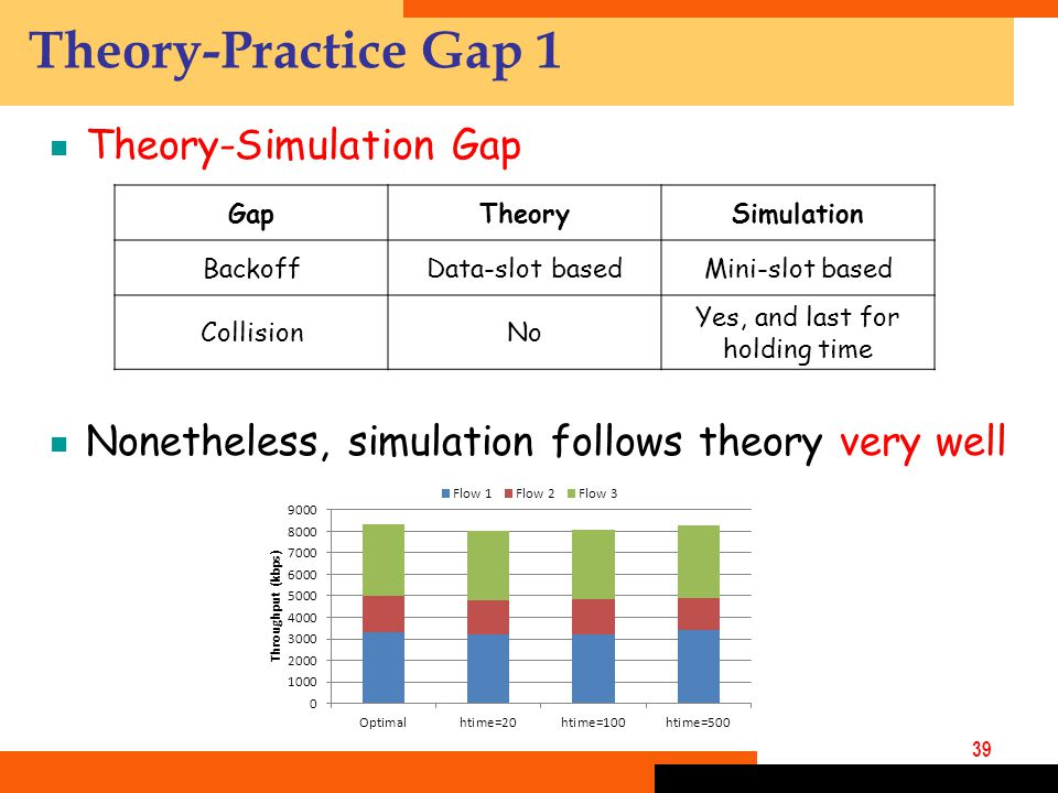 39 Theory-Practice Gap 1  Theory-Simulation Gap  Nonetheless, simulation follows theory very well GapTheorySimulation BackoffData-slot basedMini-slot based CollisionNo Yes, and last for holding time