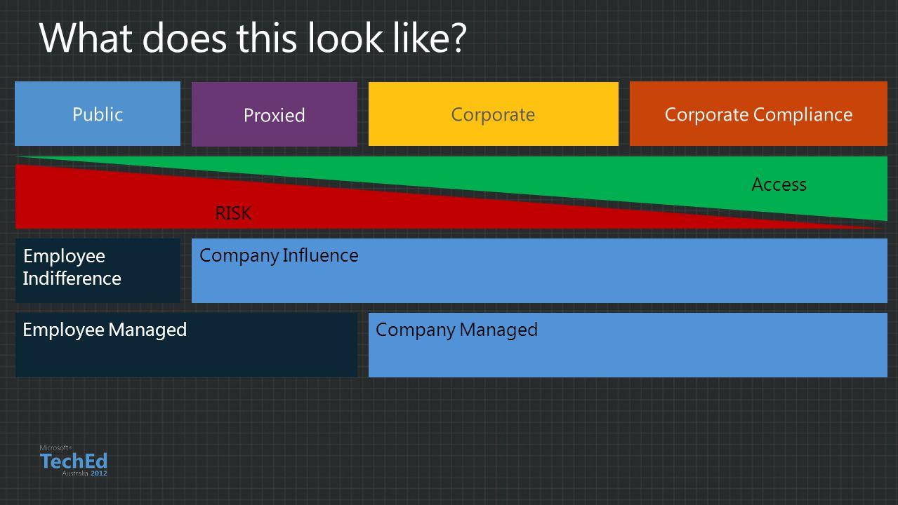 Employee ManagedCompany Managed Employee Indifference Company Influence RISK Access